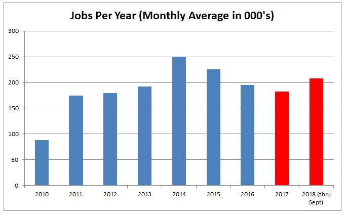 New Jobs 2010-2018