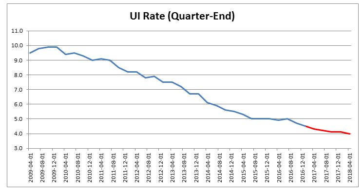 UI quarterly rate